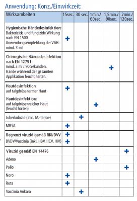 Händedesinfektion Ethasept® 150ml
